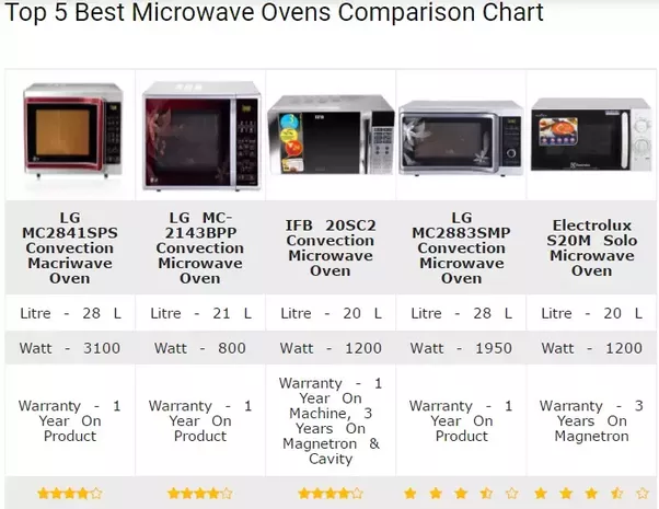 More Information Top 16 Microwave Oven For Home