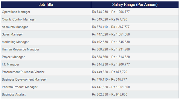 What Is The Average Salary Of An Mba Graduate In India Quora