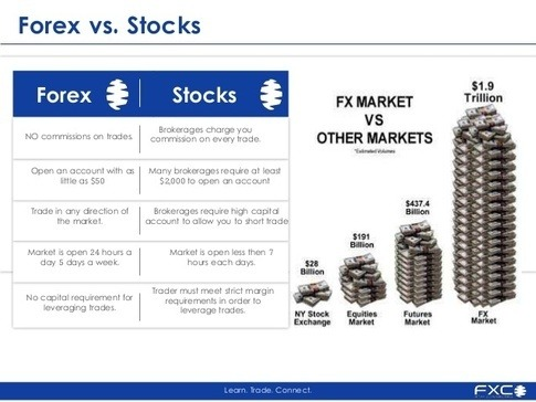 Electronic stock trading vs forex