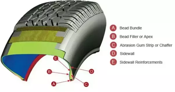 How does the air stay inside a tyre Why doesn t the air