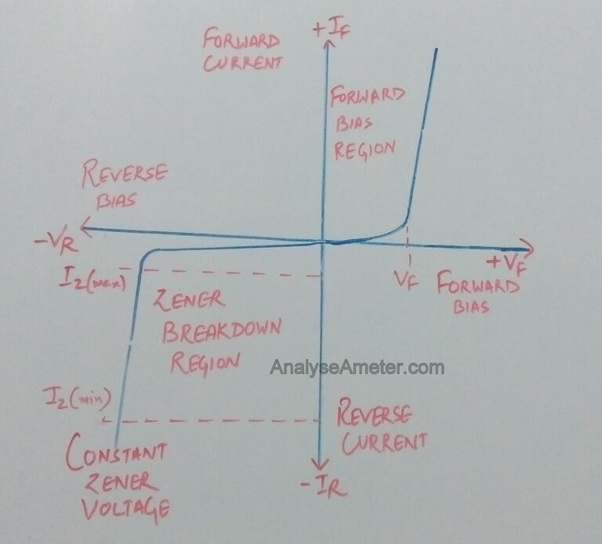 What are the IV    characteristics    of a    Zener       diode      Quora