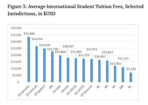 Which Country Charges Less Fees