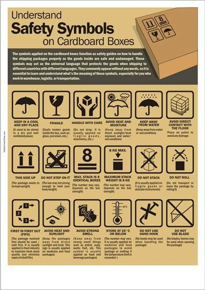 What do the symbols on cardboard box mean? - Quora