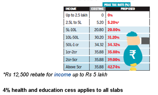 New Tax Rates 2020 Vs 2019.What Are The Effective Income Tax Rates For India S Rich