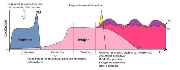 orgasmo anal y prostático