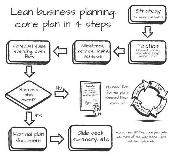 Business plan for purchase of existing business
