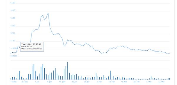 Ripple Price Target Quora Xrp Profit Calculator – Flaires