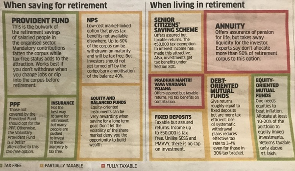 How do/will you save/raise money for your retirement days