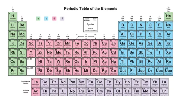 What do the p block elements contain quora now lets understand about each group in detail urtaz Gallery