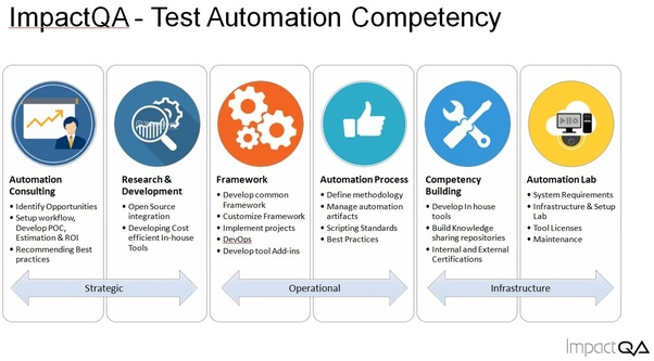 Which are the best automation testing Companies in India