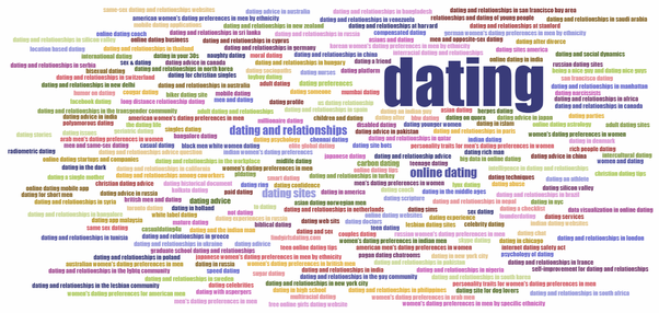 Dating website market size