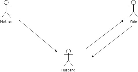 How to balance relationship with wife & mother - Quora
