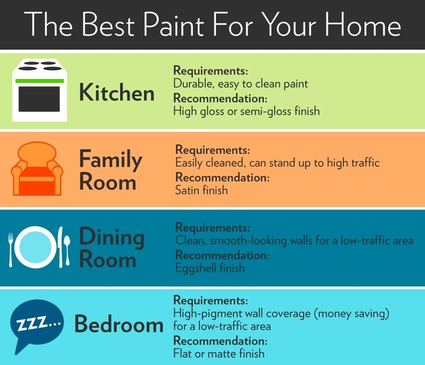 What Are The Different Kinds Of Paint Finishes And How Do I
