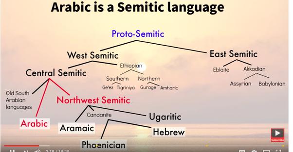 How Do Semitic Roots Work Quora