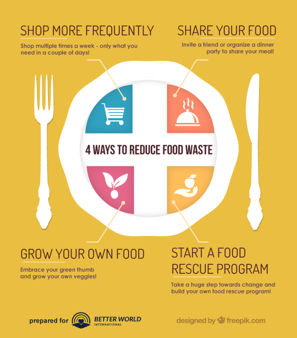 What Can We Do To Reduce Food Waste