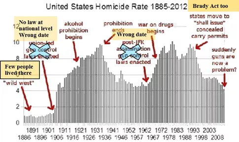 Would society be safer with open carry gun or weapon laws what was first this graph has a number of problems which is unfortunate because it has become something of a memee errors in this graph have even been reported freerunsca Image collections
