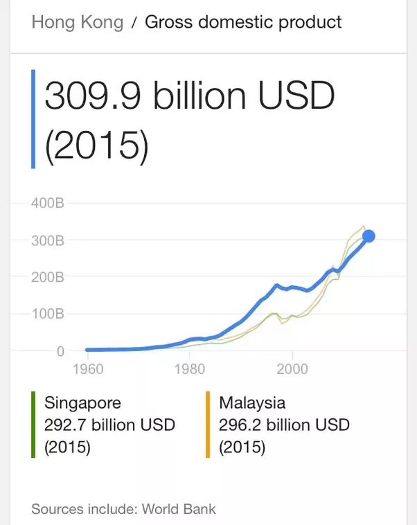 Why has Singapore overtaken Hong Kong in the recent years