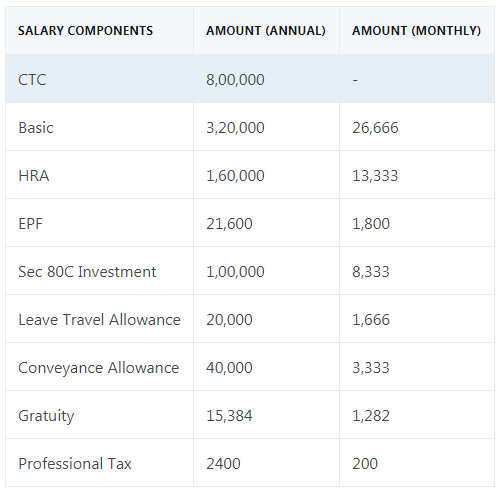 How to calculate my government job salary - Quora