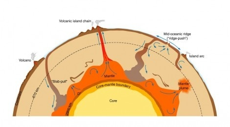 In what ways is a lava lamp similar to earths mantle quora that is the mantle is heated up from below and this magma comes out as lava in convenient spots aka we do not get to see much of the inner core stuff ccuart Choice Image