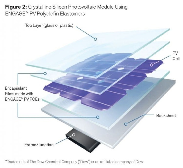 What Material Is Used In Solar Panels Quora