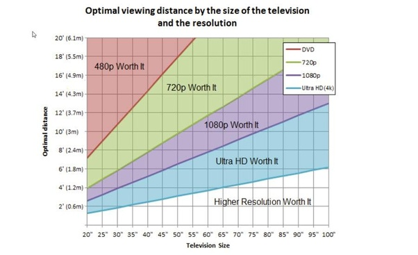 Is 40 43 Inches Too Small For A 4k Uhd Hdr Smart Tv Quora
