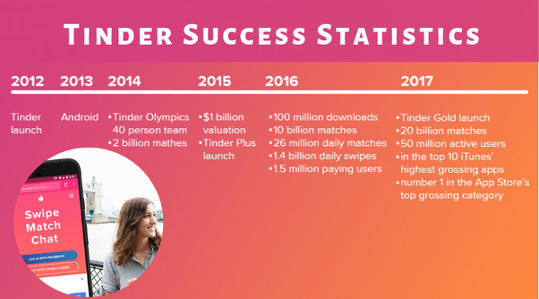 What is Tinder's business model? - Quora