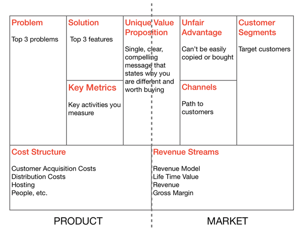 What should everyone know about the Business Model Canvas? - Quora