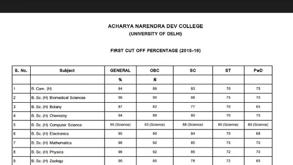 How much is the cut off of du for Bihar board students? - Quora