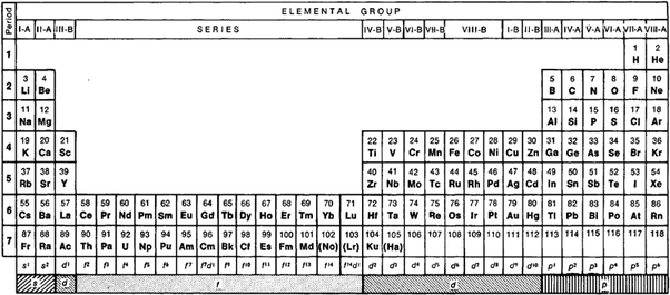 What are the elements under the inner transition elements quora this is the long form periodic table urtaz Image collections