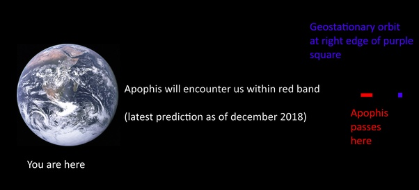 Is an asteroid (Apophis, aka 2004 MN4) really going to hit