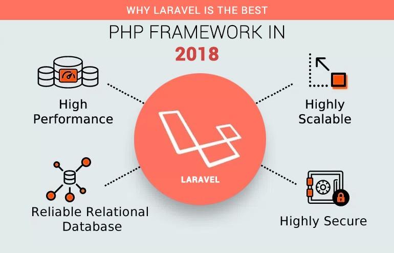 Why is Laravel the best framework? - Quora