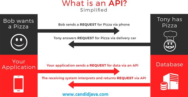 Pizza Purchasing API