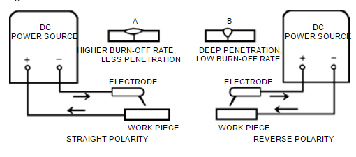 what is reverse polarity in welding quora rh quora com Welding Polarity Chart Stick Welding Polarity Guide