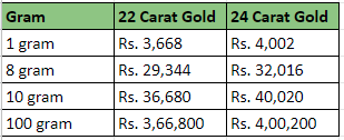 What Is The Today Gold Rate In Chennai