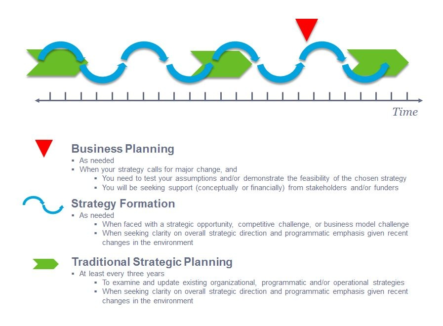 What is an example of strategic planning? - Quora