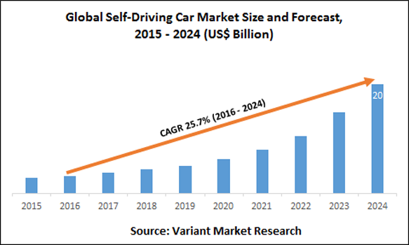 Is The Self Driving Car Market Expected To Hit 20 Billion