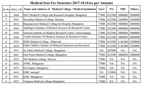 What is the fee structure of private medical colleges in Karnataka