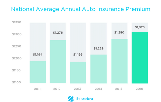Average Cost Of Car Insurance Per Month >> What is the average 6 month auto insurance premium? - Quora
