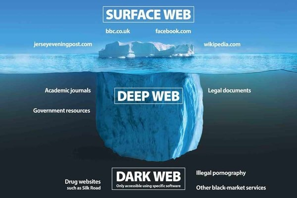 What is the difference between the dark web and the deep web