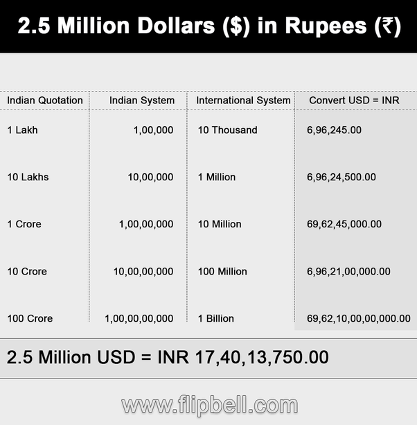 How Much Is 2.5 Million Dollars In Rupees?