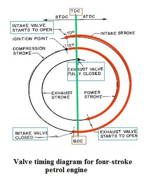 what are the actual valve timings in si and ci engines? quora four-stroke engine working this gives sufficient time for the fuel to burn the pressure and temperature increases the burning gases expand and force the piston to