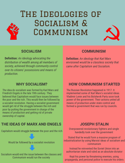 what is socialism and communism in simple terms quora