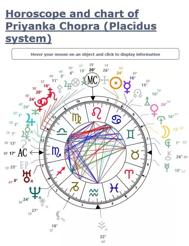 What Is The Zodiac Sign Of Priyanka Chopra Quora