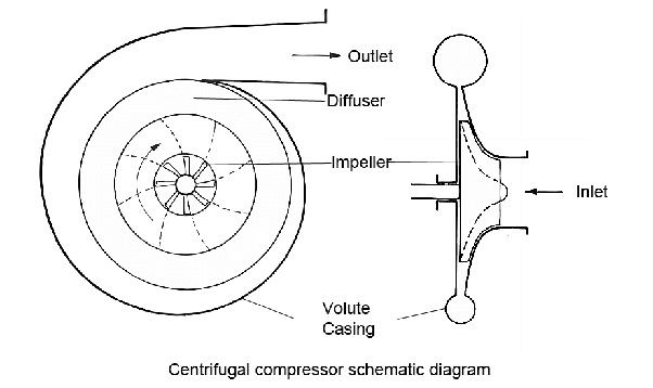 what is the difference between a centrifugal compressor