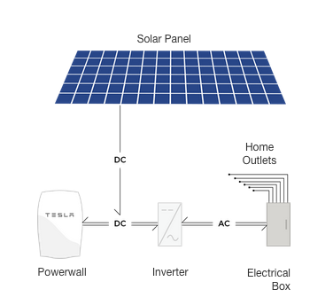 Tesla energy solar power