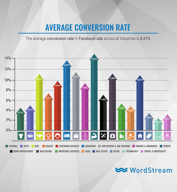 What Is The Average CTR On Facebook Ads?