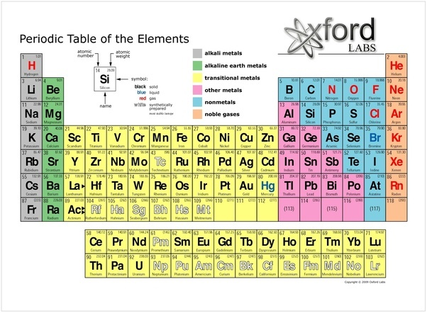 How was the periodic table of elements developed quora although the actual layout of the table changed the modern periodic table is basically based on mendeleevs original classification system urtaz Image collections