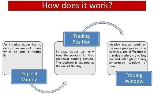 Intraday Trading Involves