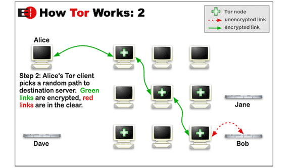 How to search for deep web in tor browser quora before hitting the open internet the tor browser will connect to several different relays wiping its tracks each step of the way making it difficult to ccuart Gallery