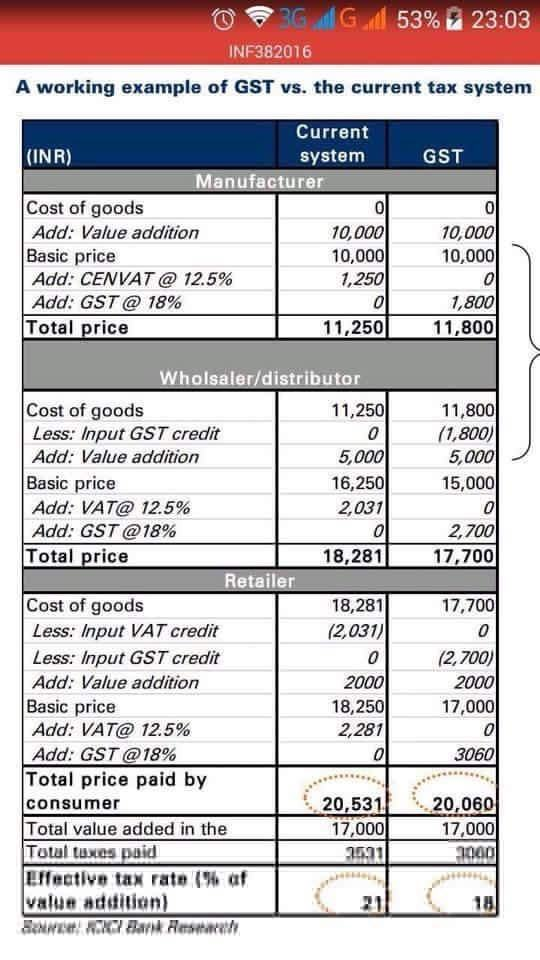 Gst on forex conversion